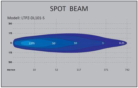 Lichtverteilung DL101-S